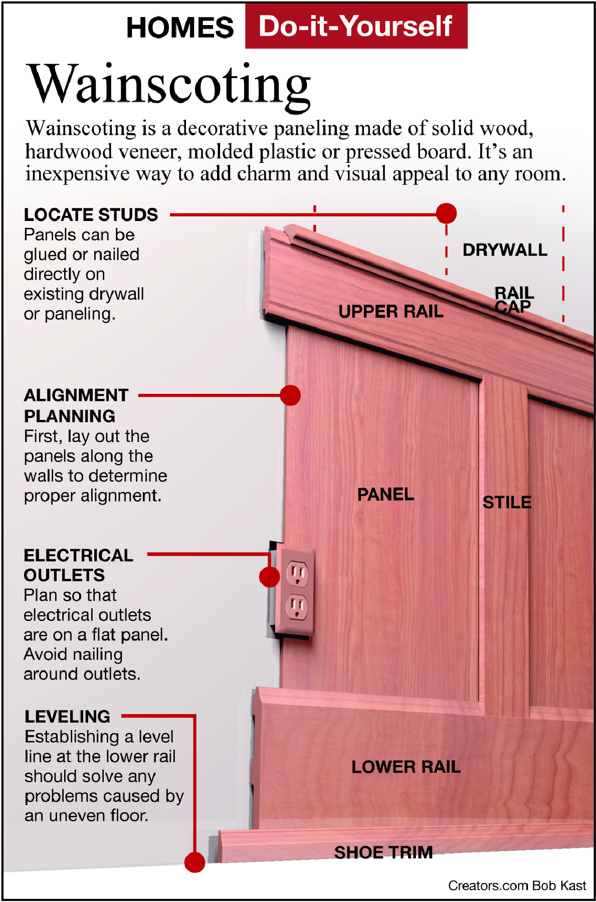 installing wainscoting infographic