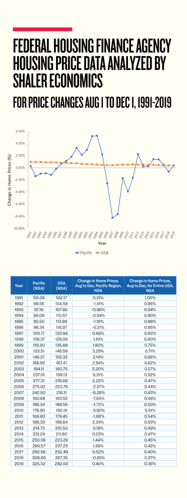 Price change data for housing in the Pacific region versus all of the United States, from Federal Housing Finance Agency housing price data, analyzed by Shaler Economics.