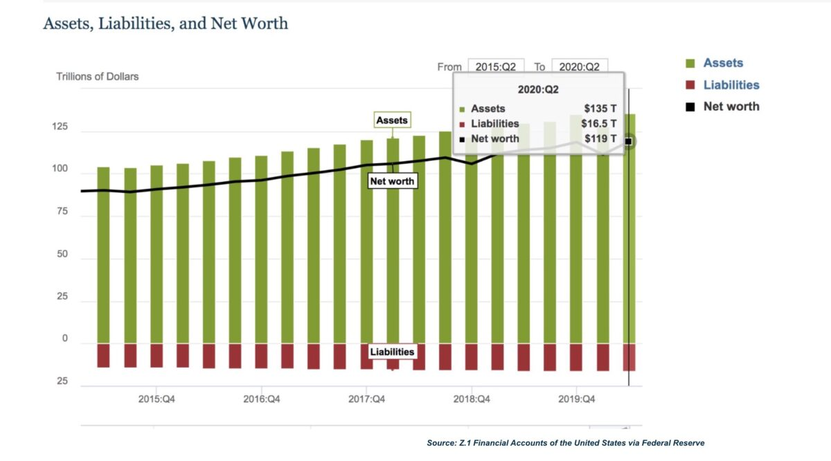 Changes in Net Worth: Households and Nonprofit Organizations, 2015–2020. (Financial Accounts of the United States via Federal Reserve)