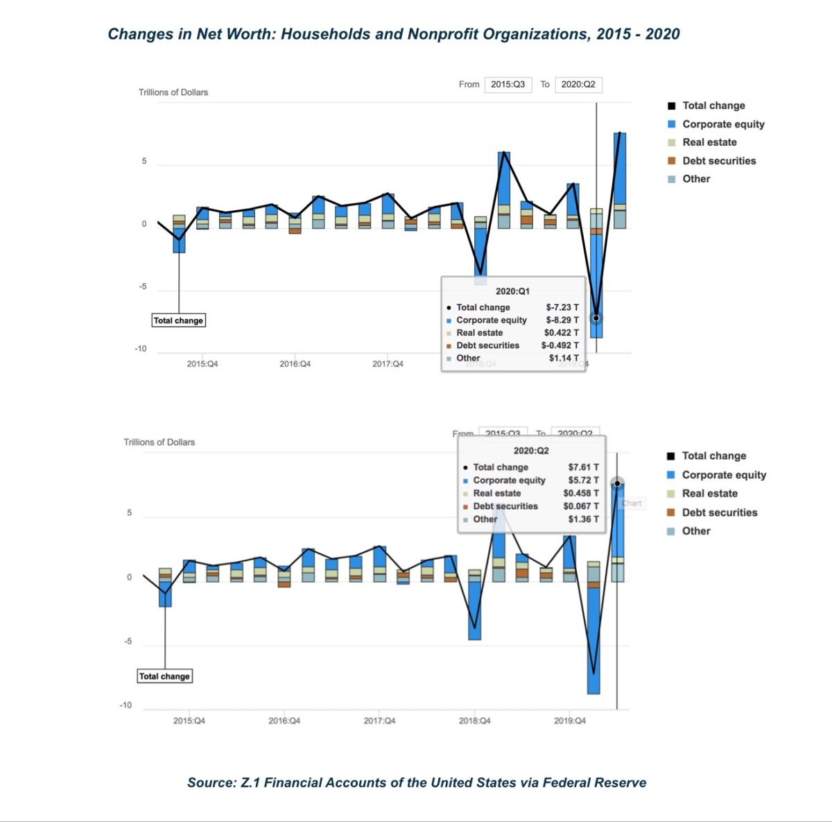 Assets, liabilities, and net worth of households and nonprofit organizations, 2015–2020. (Financial Accounts of the United States via Federal Reserve)