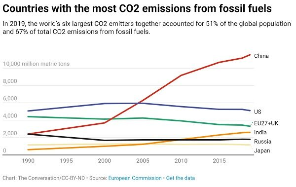 global-emissions-600x379 Republican Senators Take Actions Against Biden's Moves on Paris Agreement, Keystone Pipeline Business Politics Top Stories [your]NEWS