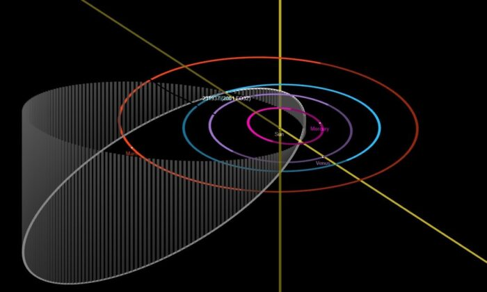 A sketch of the orbit of 2001 FO32 (white) in comparison to Mercury, Venus, Earth, and Mars. (NASA/JPL-Caltech)