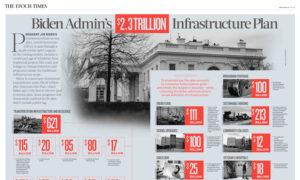 INFOGRAPHIC: Biden Admin's $2.3 Trillion Infrastructure Plan