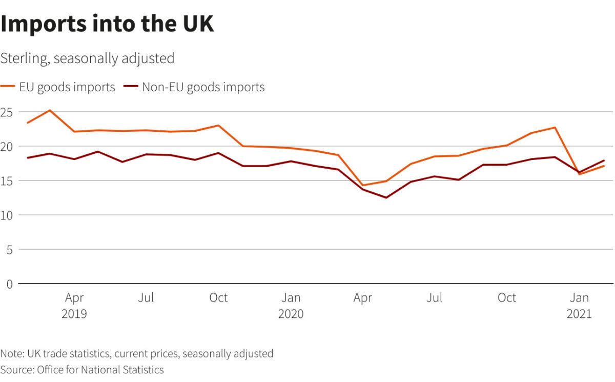UK imports statistics 2019-2021