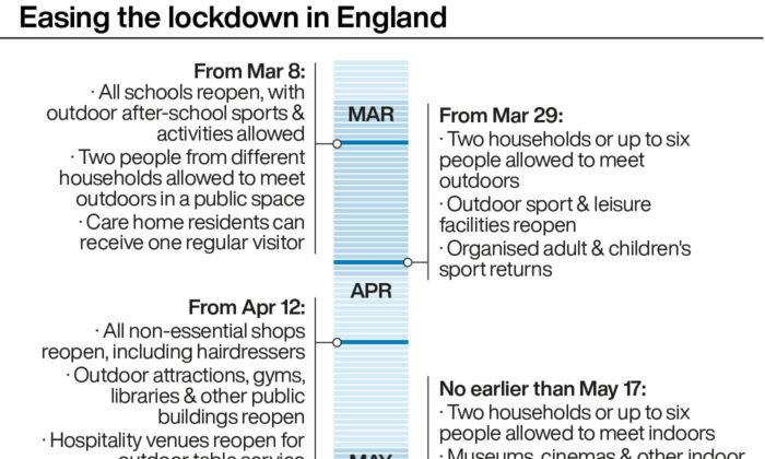 England roadmap reopening
