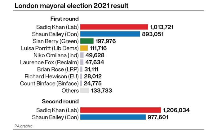 London mayoral election 2021 result