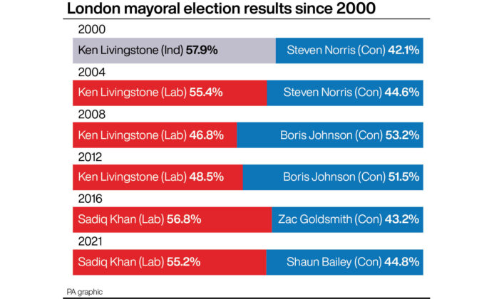 London Mayoral election results since 2000