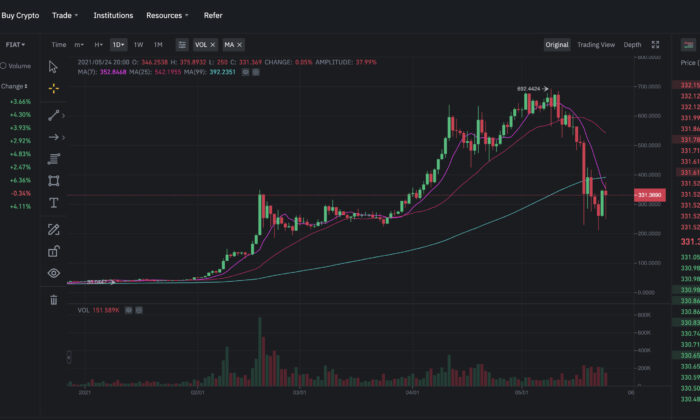 A screenshot of the website of Binance.US showing the price chart of Binance Coin (BNB), on May 25, 2021. (Screenshot via The Epoch Times)