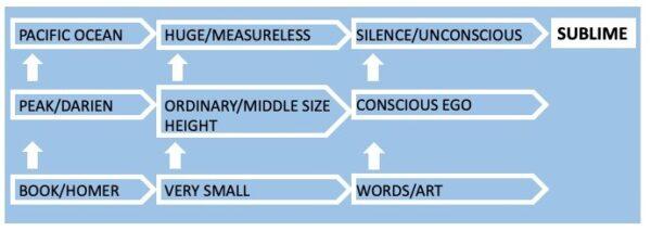 diagram of Keat's sublime