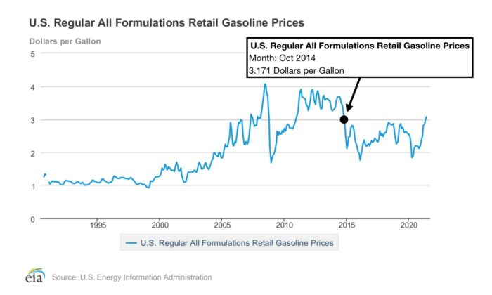 Chart showing the U.S. All Grades All Formulations Retail Gasoline Prices, 1994-present, with the Oct. 2014 price highlighted. (U.S. Energy Information Administration)