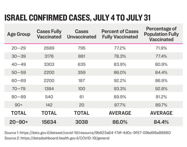 Israel confirmed cases table