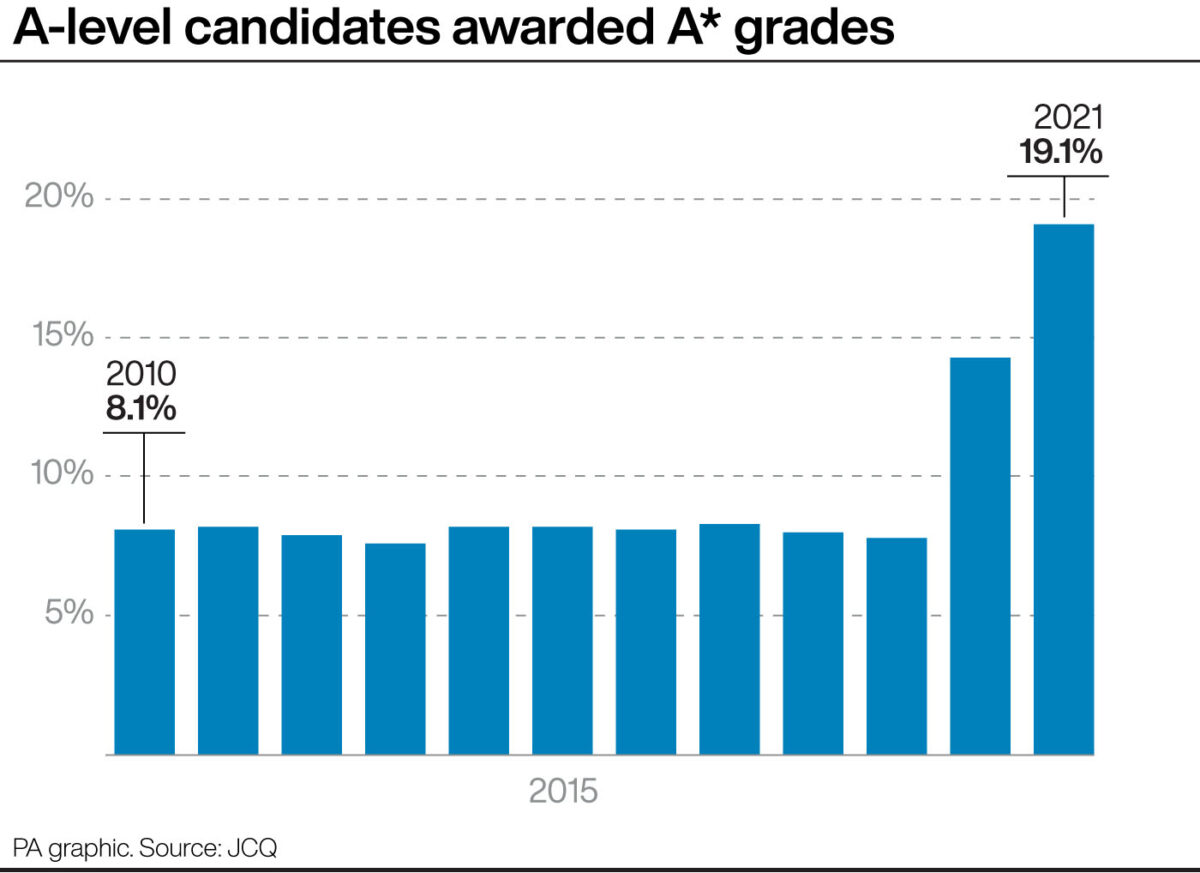 A-levels graphic