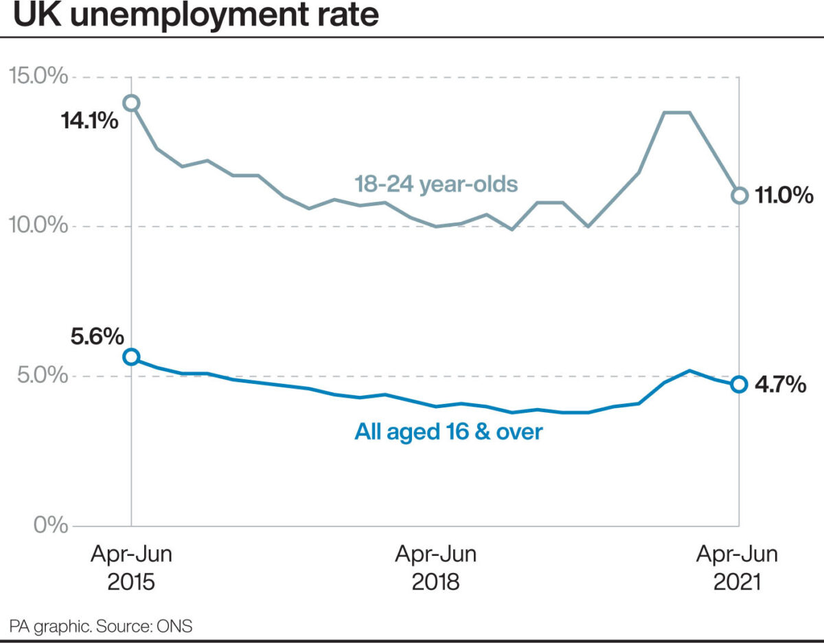 Infographic of UK unemployment rate