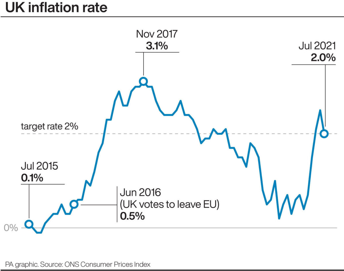 Infographic of the UK inflation rate between July 2015 and July 2021