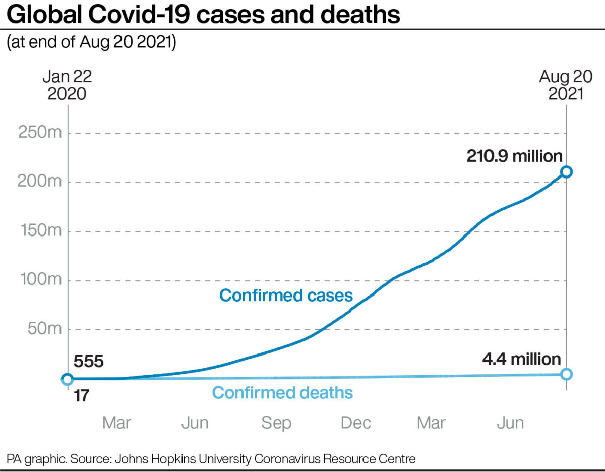 Infographic of global COVID-19 cases and deaths