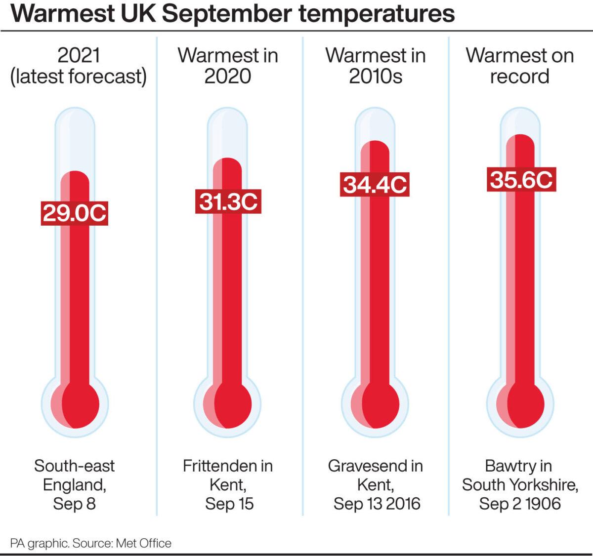 warmest UK September temperatures