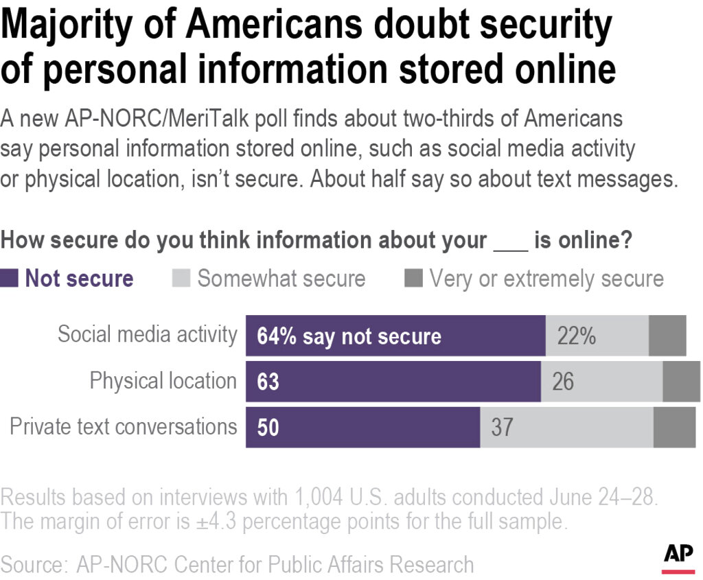 cybersecurity poll