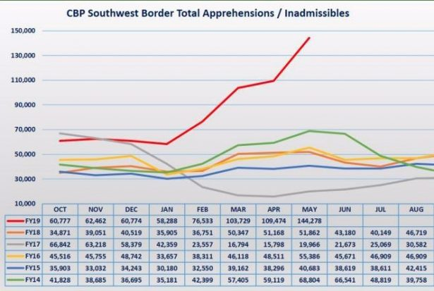 customs and border protection graph migrants