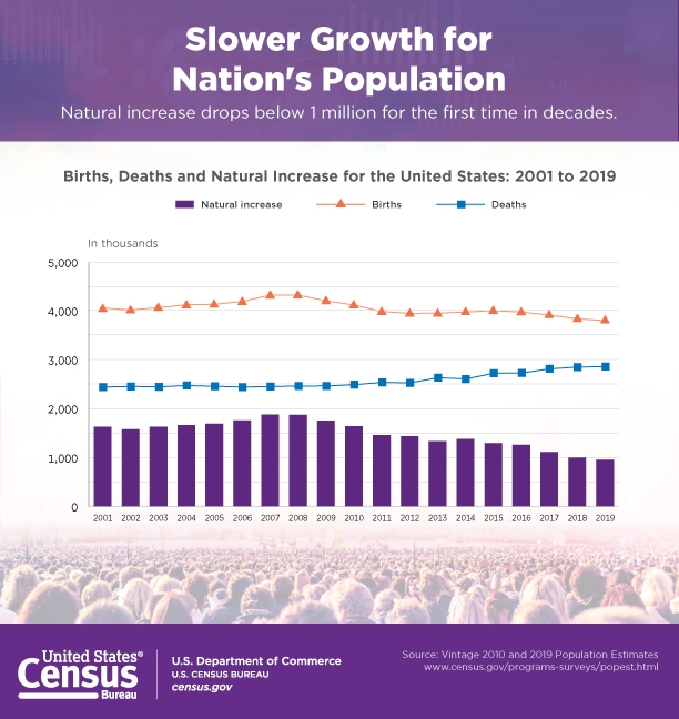 Slower Growth for Nation's Population
